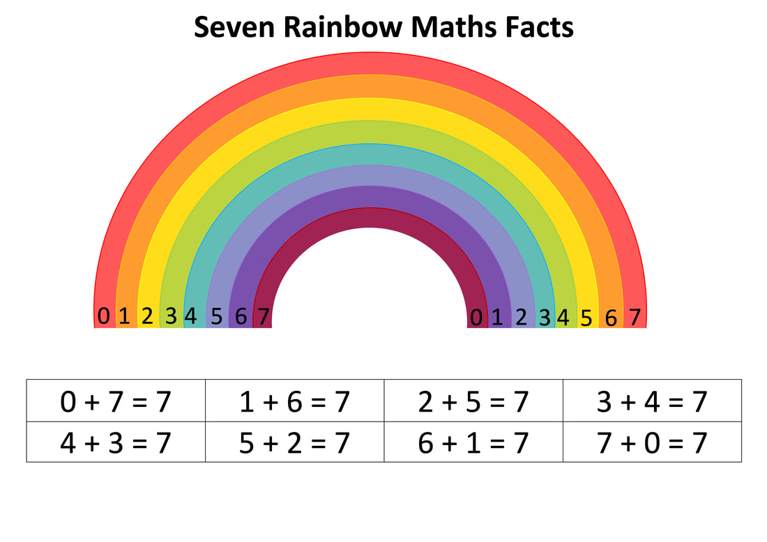 Rainbow Maths Facts. Free printable downloadable maths help sheets with instructions. Home schooling. 4, 5, 6, 7, 8, 9, 10. Four, Five, Six, Seven, Eight, Nine, Ten.